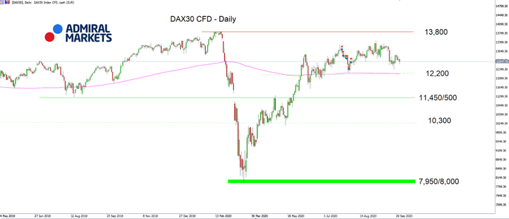 Admiral Markets MT5 with MT5SE Add-on DAX30 CFD Daily chart