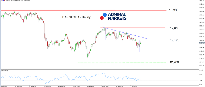 Admiral Markets MT5 with MT5SE Add-on DAX30 CFD Hourly chart