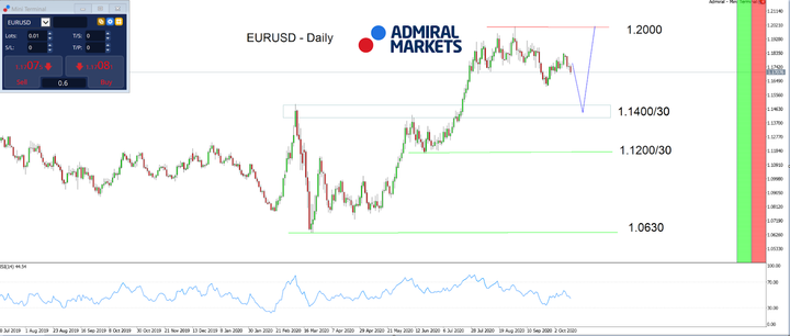 Admiral Markets MT5 with MT5SE Add-on EURUSD Daily chart