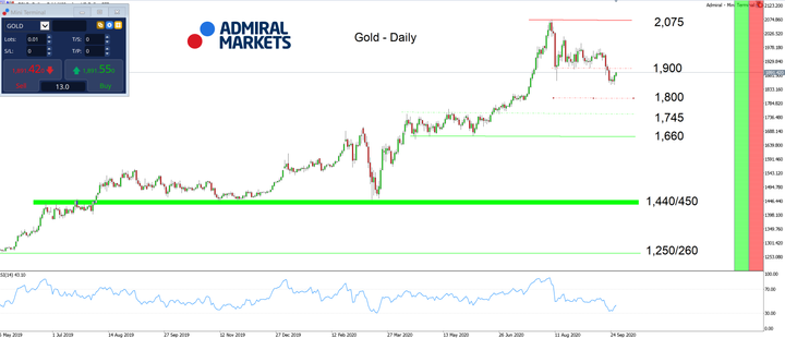 Admiral Markets MT5 with MT5SE Add-on Gold Daily chart