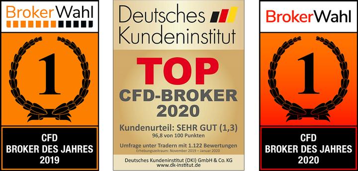 Der CFD Broker des Jahres 2020: Admiral Markets