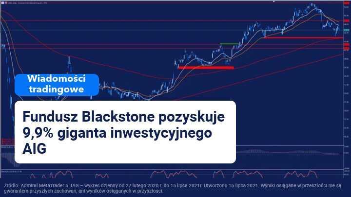 aig akcje, blackstone akcje