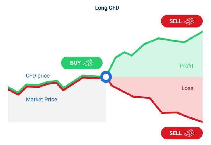 Long CFD trade example