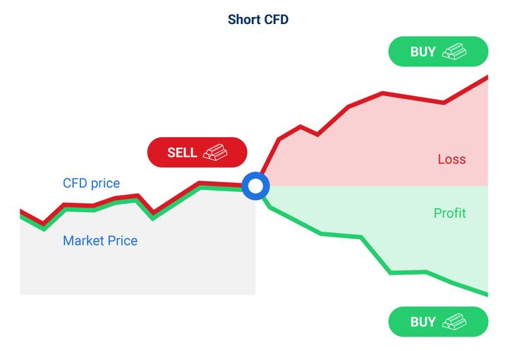 Short CFD trade example