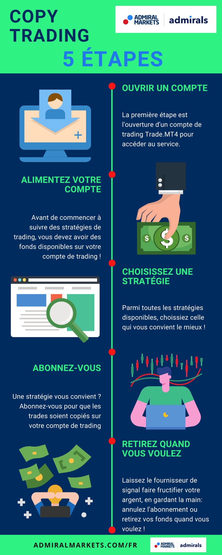 infographie copy trading