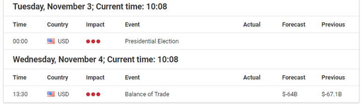 Economic Events November 04, 2020