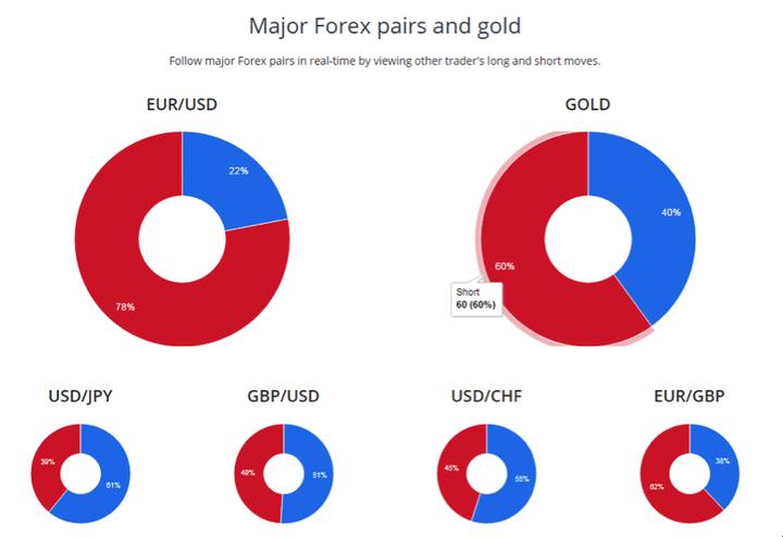 Forex Markt Sentiment- overzicht van actuele long en short posities
