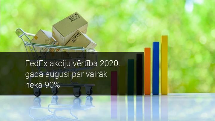 FedEx akciju vērtība 2020. gadā augusi par vairāk nekā 90% - vai drīz sagaidīsim cenas korekciju?
