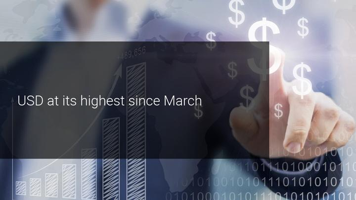 Fundamental Overview USD highest since March, JPY regains losses