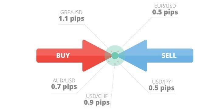 Kas ir spreds Forex tirdzniecībā?