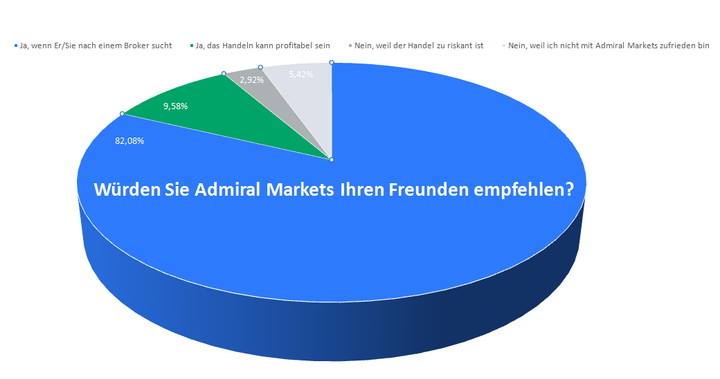 Kundenzufriedenheit 2015 Admiral Markets UK - Weiterempfehlung