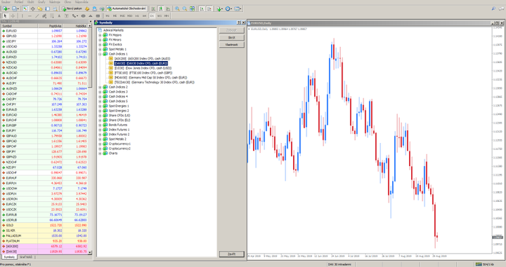 Zobrazit dostupné trhy v MetaTrader 4 (MT4)