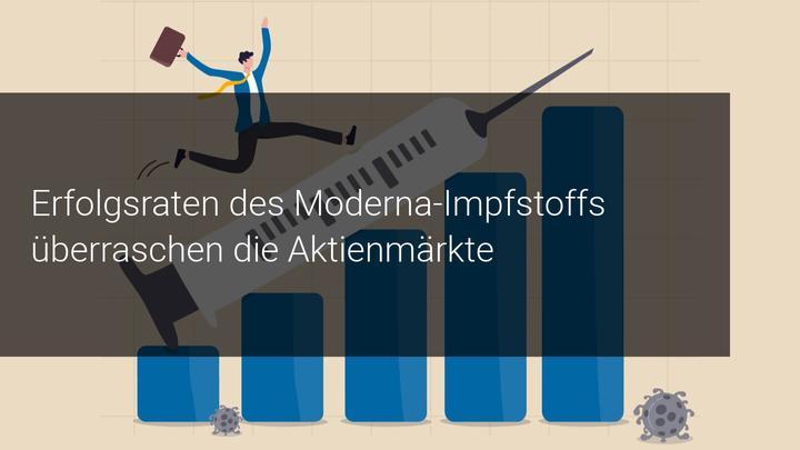Die Erfolgsrate des Impfstoffs von Moderna überrascht die Aktienmärkte