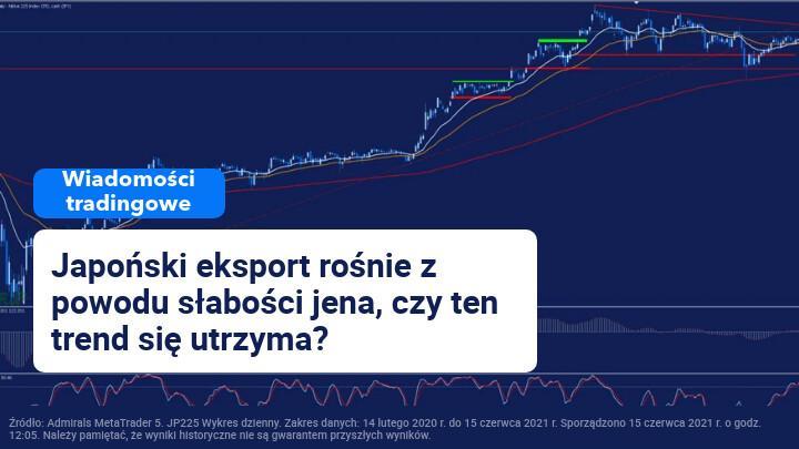 Nikkei225 - wiadomości tradingowe