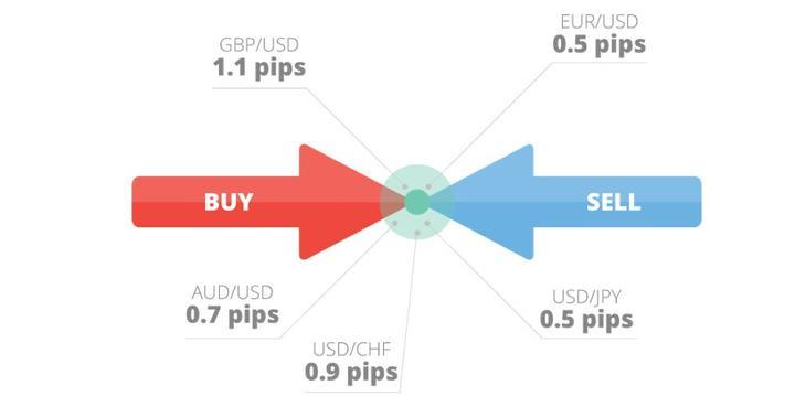 Saiba Tudo Sobre o Spread Forex Trading com a Admiral Markets