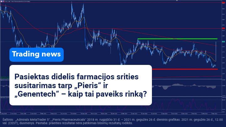 """Po susitarimo su """"Genentech"""" auga """"Pieris Pharmaceuticals"""" akcijos rinkoje"""