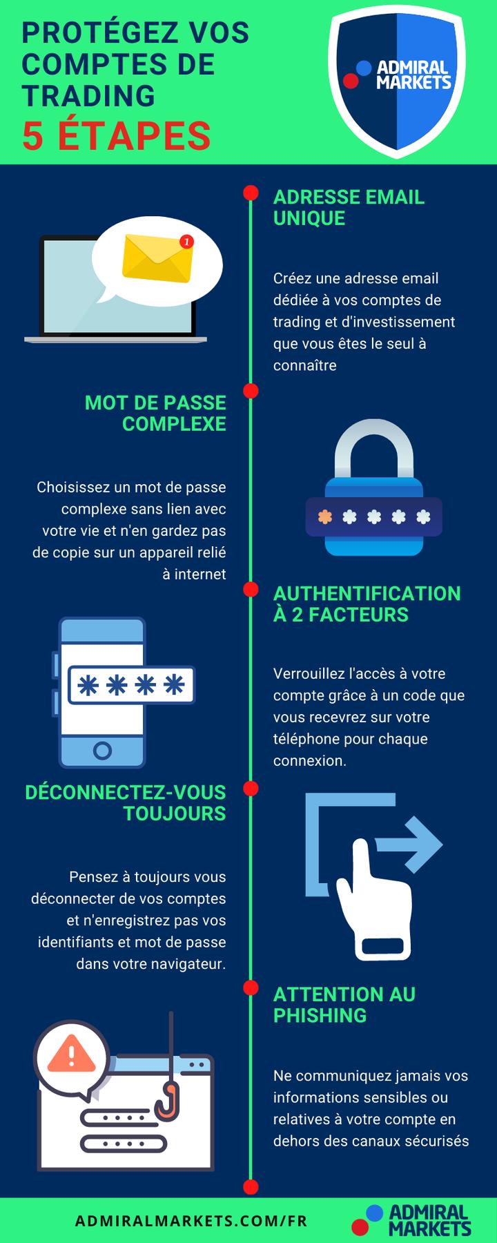 Comment protéger son compte de trading Forex en 2021 - Infographie