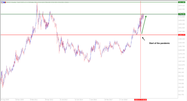 Gold price surges to 2012 highs potentially triggering a rally higher