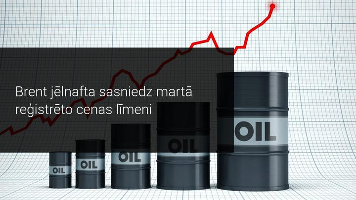 Brent jēlnafta sasniedz martā reģistrēto cenas līmeni