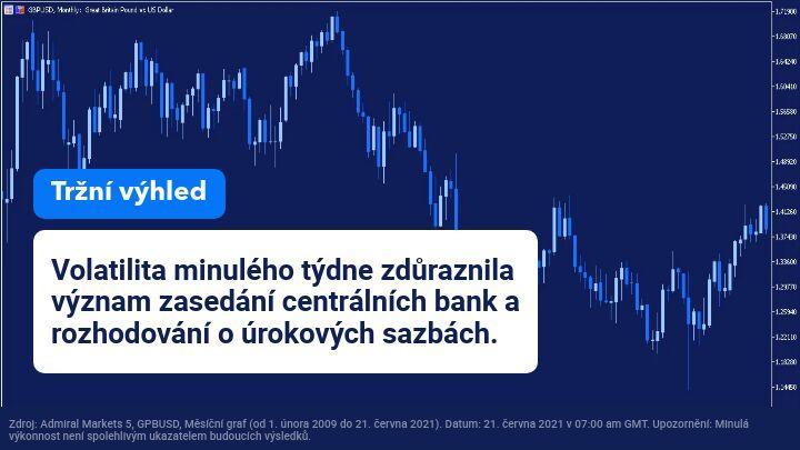 Tydenni vyhled trhu