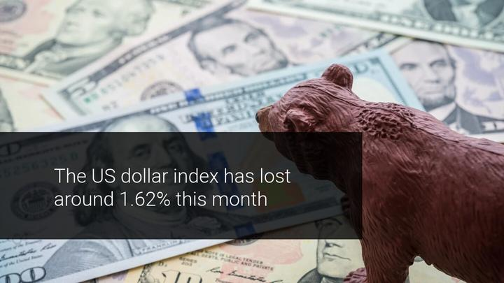 US Dollar Continues to Weaken Against its Rivals