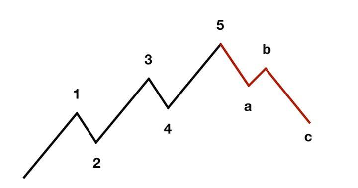 onde di elliott - grafico illustrativo delle Onde di Elliott