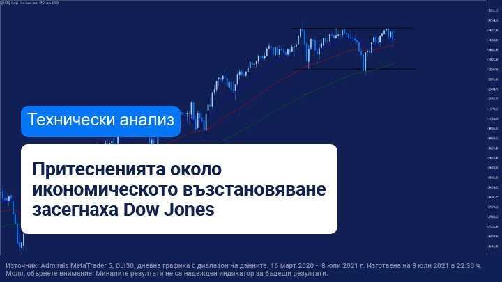 Dow Jones удари съпротива и падна с 300 пункта