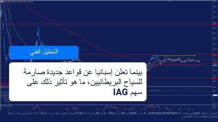 نتخفض القيمة السوقية لشركة IAG مع الاعلان الاسباني الاخير