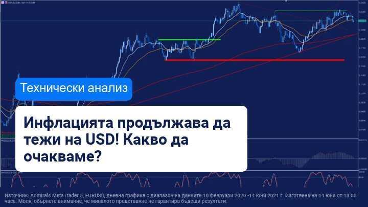 Съмненията около инфлацията продължават да влияят на USD