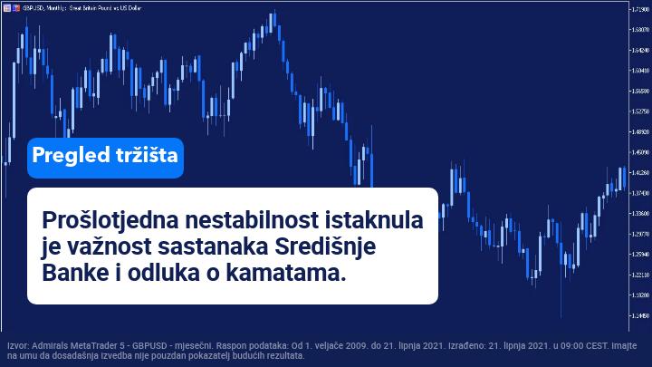 pregled tržišta
