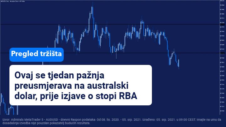 tjedni pregled tržišta