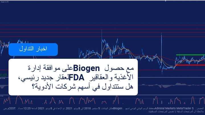 انتعاش سهم  Biogen  بشكل كبير