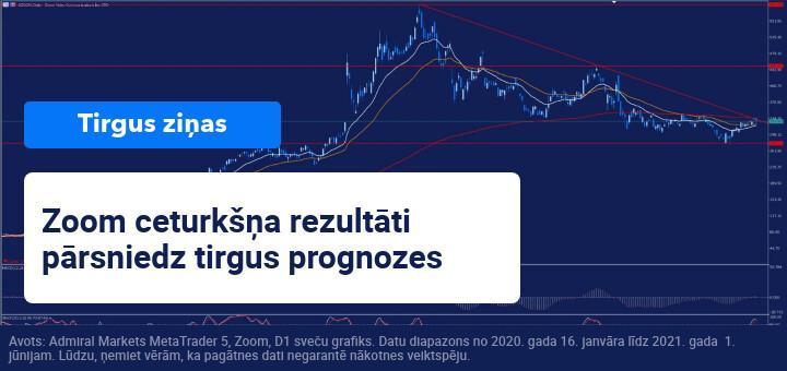Zoom ceturkšņa rezultāti pārsniedz tirgus prognozes