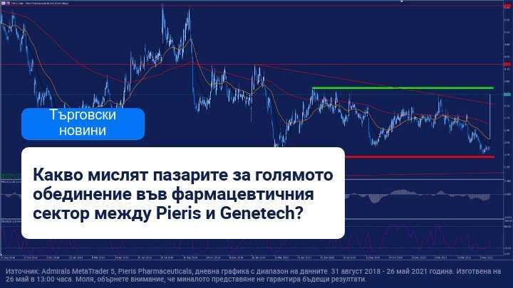 Pieris Pharmaceuticals скочиха на фондовия пазар след споразумение с Genentech