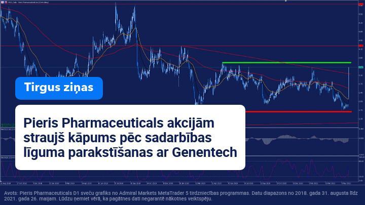 Pieris Pharmaceuticals akcijām kāpums pēc sadarbības līguma parakstīšanas ar Genentech