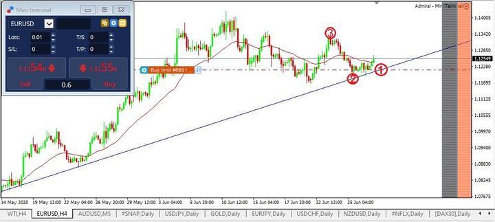 اوامر البيع و الشراء في الاسهم eurusd