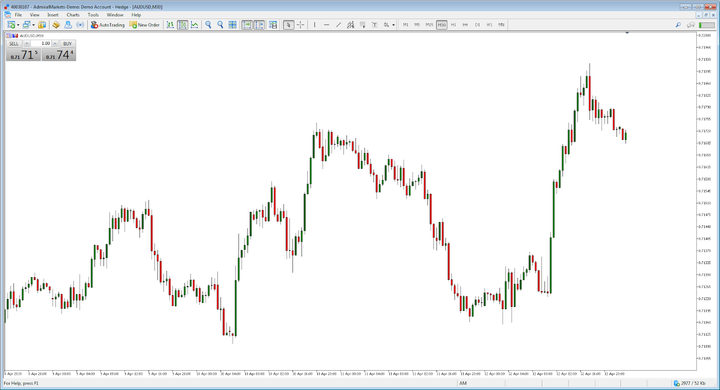day trading audusd