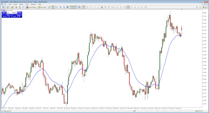 day trading aud/usd