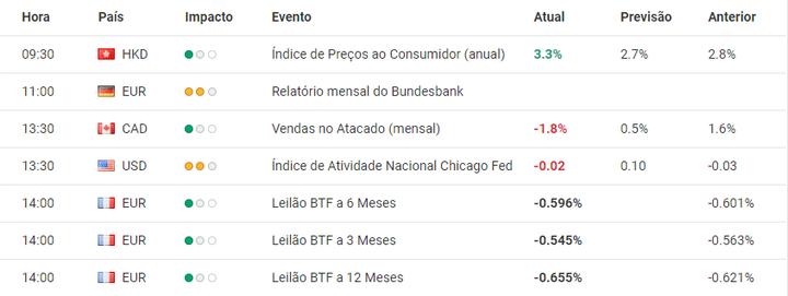 Calendário Económico da Admiral Markets