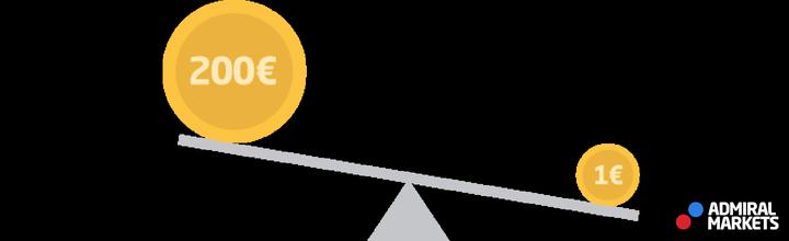effet de levier bourse