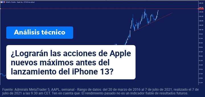 evolucion-acciones-apple