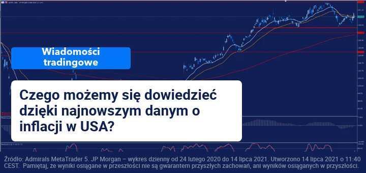 wzrosty w usa, inflacja usa