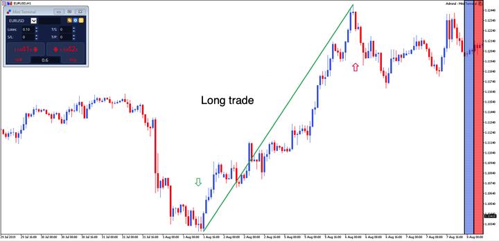 long trade eurusd