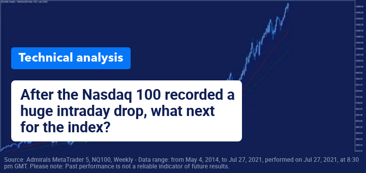 Major levels to watch in Nasdaq 100 after huge intraday drop