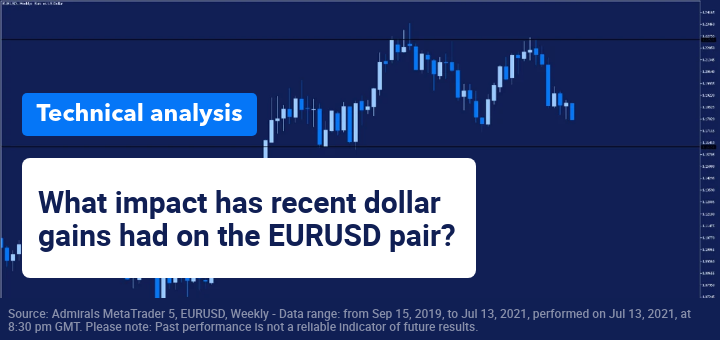 Is EURUSD ready to drop 150 pips to major support?