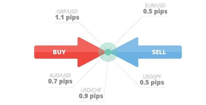 Spread là gì? Cách tính spread trong forex & Spread indicator mt4
