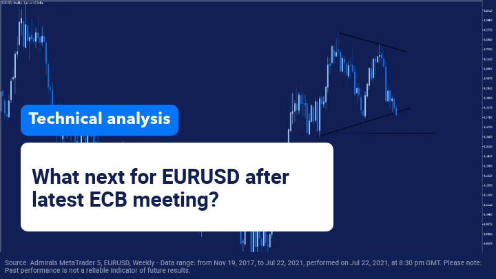 Will EURUSD drop 150 pips after breaking technical support?