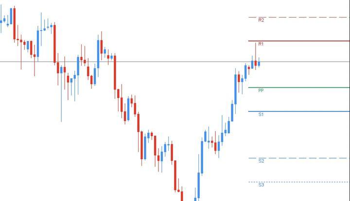 pivot_points_trading