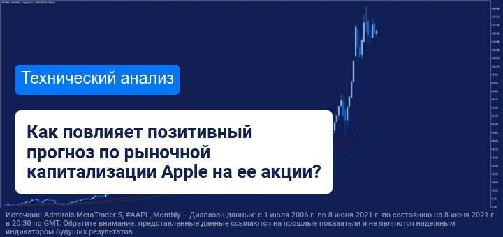 Прогноз по рыночной капитализации Apple