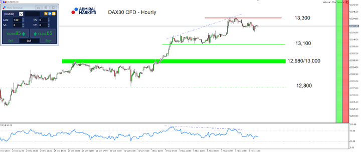 DAX30 CFDs - Hourly chart